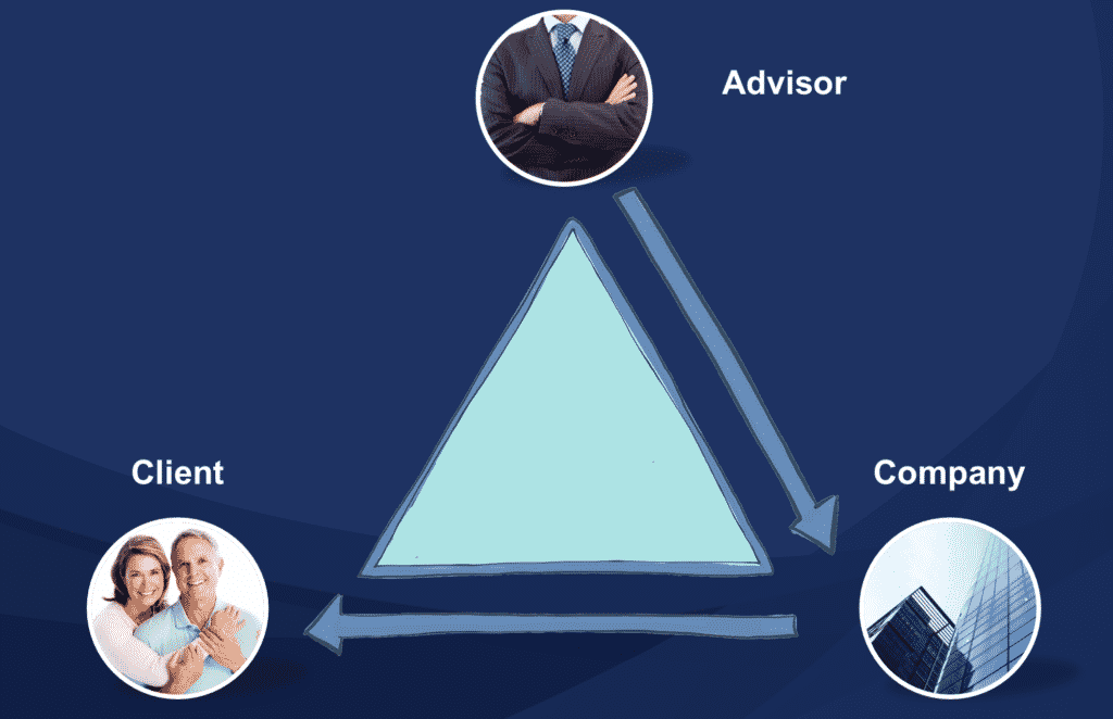 The client triangle
